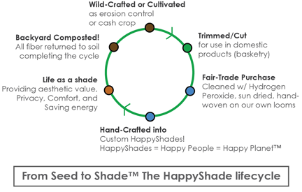 Lifecycle of an Earthshade